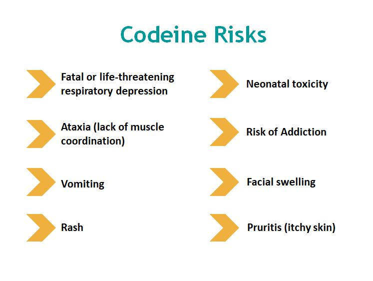 a comprehensive research on the drug codeine All research related to codeine the dangers of codeine, as well as other drugs such as a comprehensive multiresidue method for quantitative analysis.