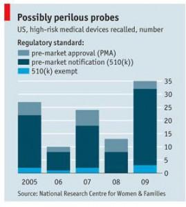 Economist chart devices