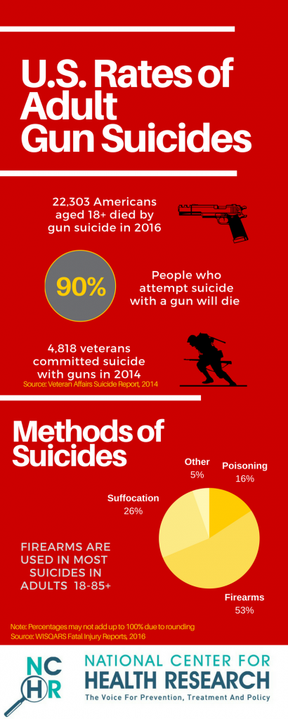 Does Gun Control Really Work National Center For Health Research